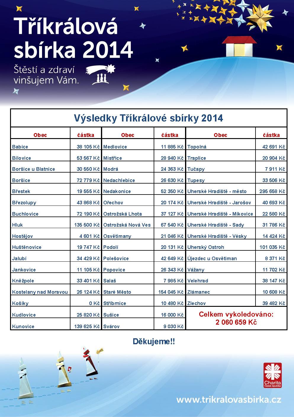 Výsledky Tříkrálové sbírky 2014 na Uherskohradišťsku