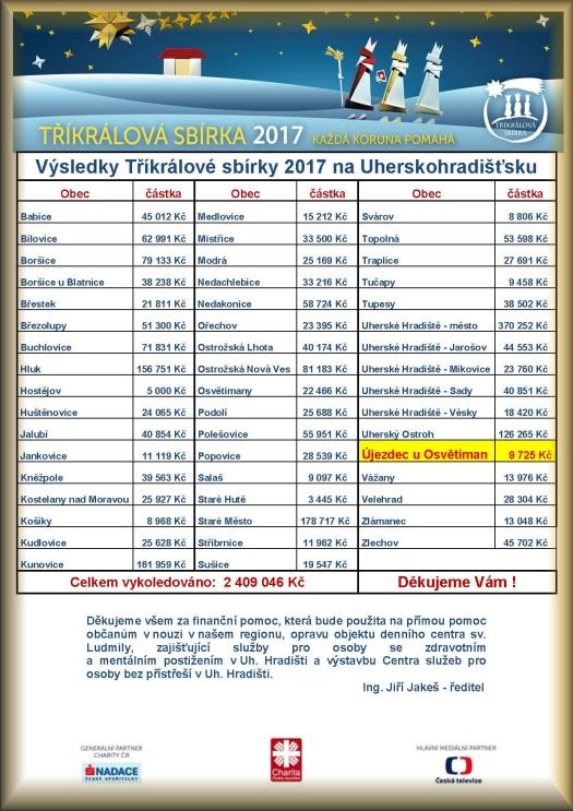 Výsledky Tříkrálové sbírky 2016 na Uherskohradišťsku
